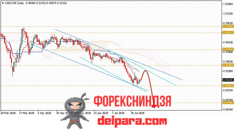 USD/CHF прогноз курса Доллар Франк на 10.08.2020