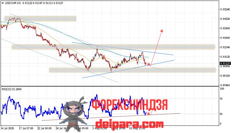 USD/CHF прогноз курса Доллар Франк на 13.08.2020