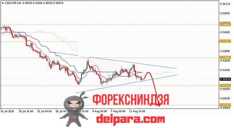 USD/CHF прогноз курса Доллар Франк на 14.08.2020