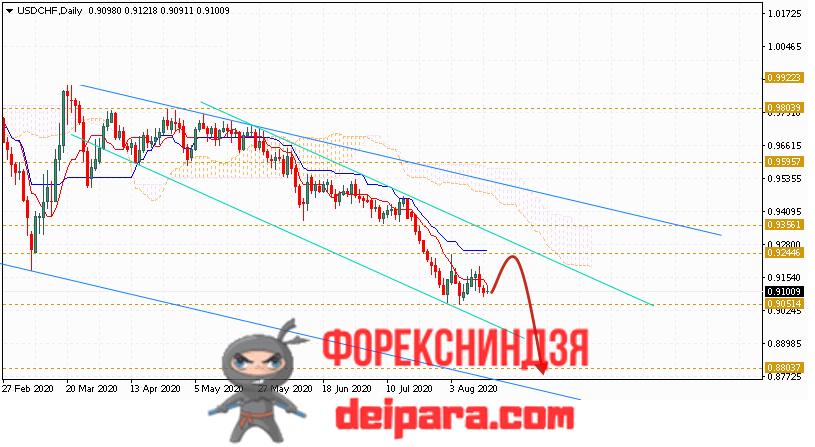 USD/CHF прогноз курса Доллар Франк на 17.08.2020