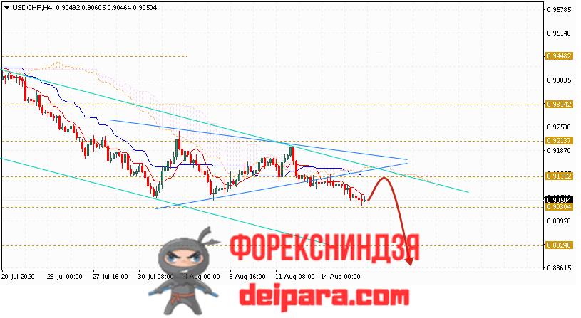 USD/CHF прогноз курса Доллар Франк на 19.08.2020
