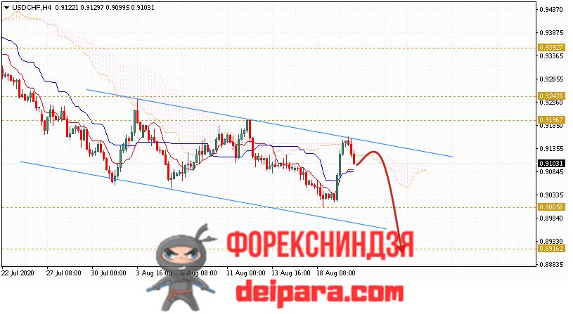 USD/CHF прогноз курса Доллар Франк на 21.08.2020