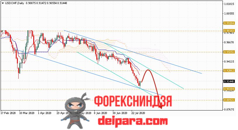 USD/CHF прогноз курса Доллар Франк на 03.08.2020