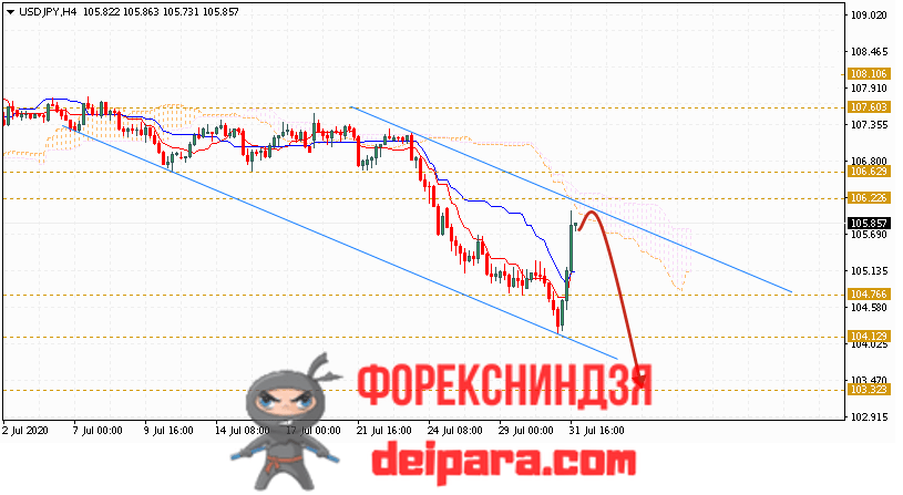 USD/JPY прогноз курса Доллар Иена на 04.08.2020