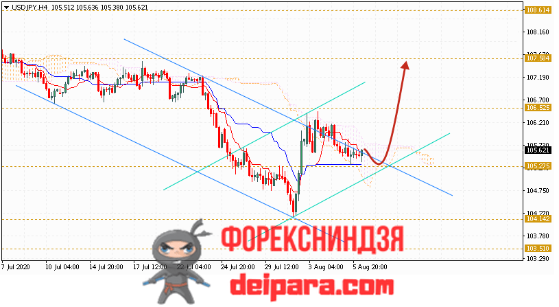 USD/JPY прогноз курса Доллар Иена на 07.08.2020