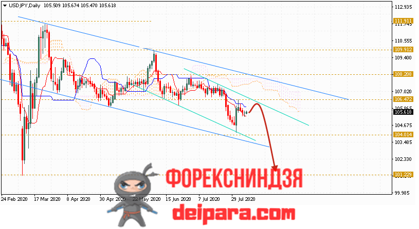USD/JPY прогноз курса Доллар Иена на 10.08.2020