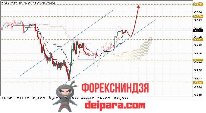 USD/JPY прогноз курса Доллар Иена на 14.08.2020