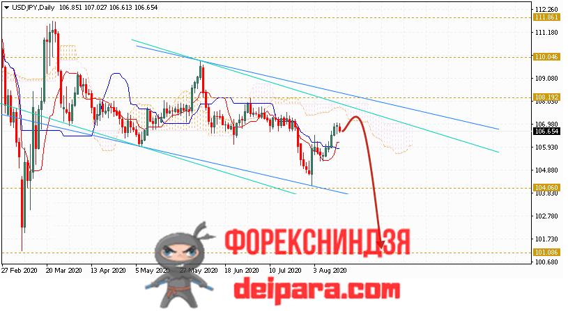 USD/JPY прогноз курса Доллар Иена на 17.08.2020