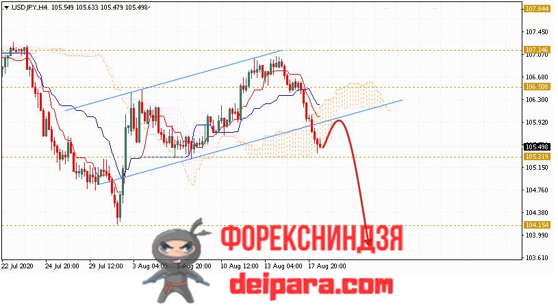 USD/JPY прогноз курса Доллар Иена на 19.08.2020