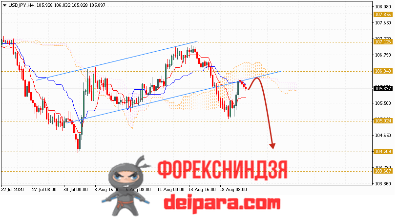 USD/JPY прогноз курса Доллар Иена на 21.08.2020