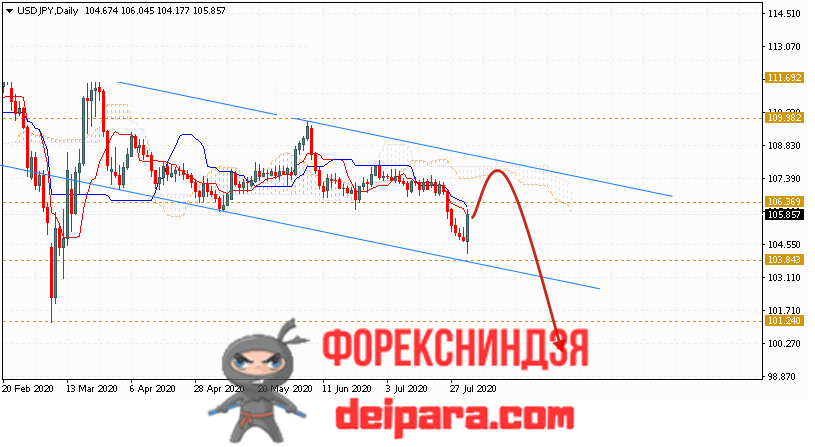 USD/JPY прогноз курса Доллар Иена на 03.08.2020