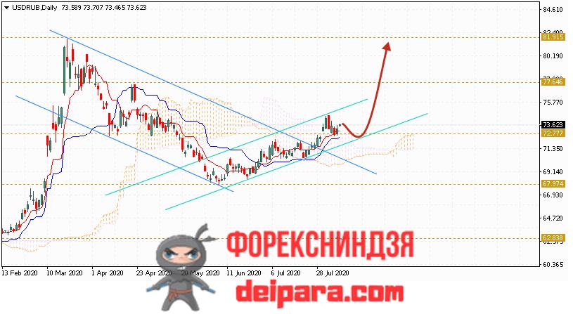 USD прогноз Доллара на неделю с 10 по 14 августа 2020 года