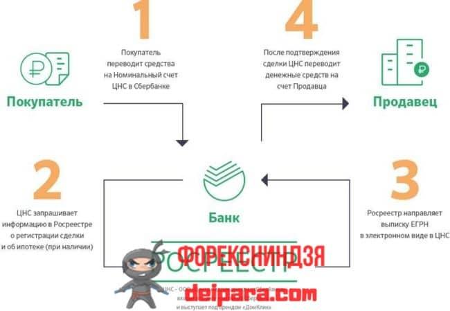 Особенности сервиса безопасных расчетов Сбербанка во время сделок с недвижимостью