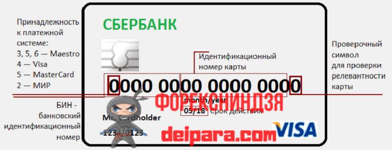 Используемые методики для проверки периода действия платежных инструментов от Сбербанка