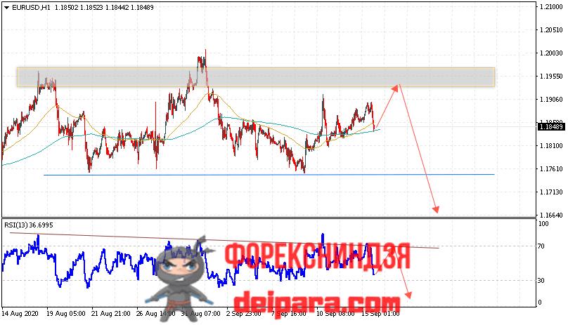 EUR/USD прогноз курса Евро Доллар на 16.09.2020