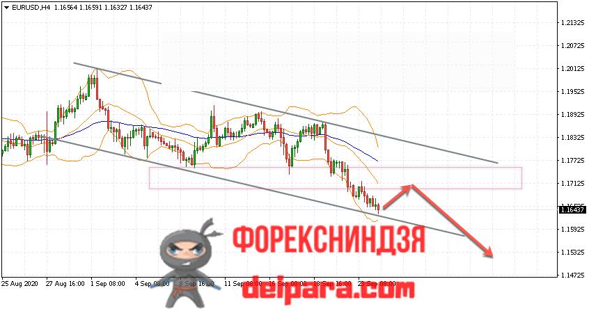 EUR/USD прогноз курса Евро Доллар на 25.09.2020