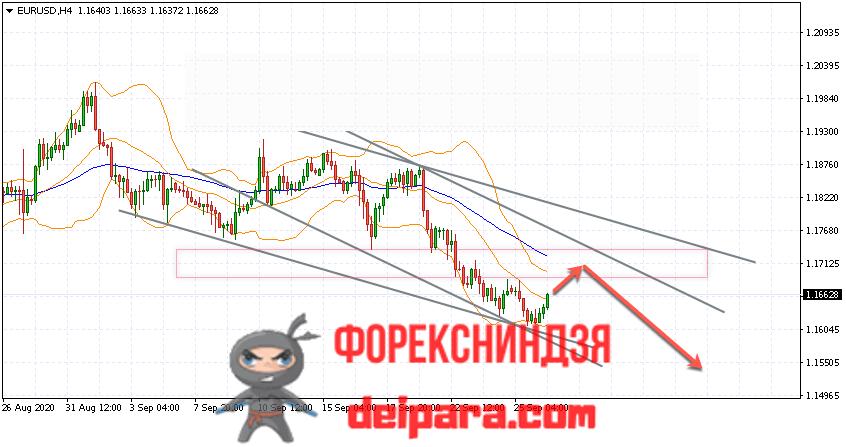 EUR/USD прогноз курса Евро Доллар на 29.09.2020