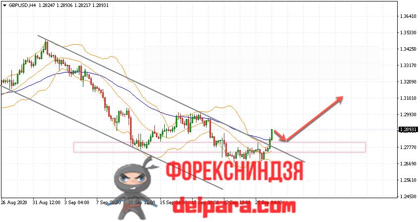 GBP/USD прогноз курса Фунта и Доллара на 29.09.2020