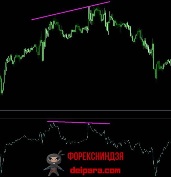 Рисунок 1. Медвежья дивергенция на индикаторе для МТ4 Force index.