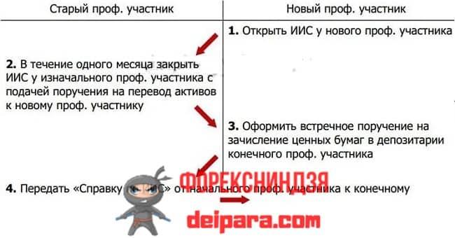 Рисунок 2. Схема, как перевести (сделать перевод, перенос) ИИС от одного брокера другому.