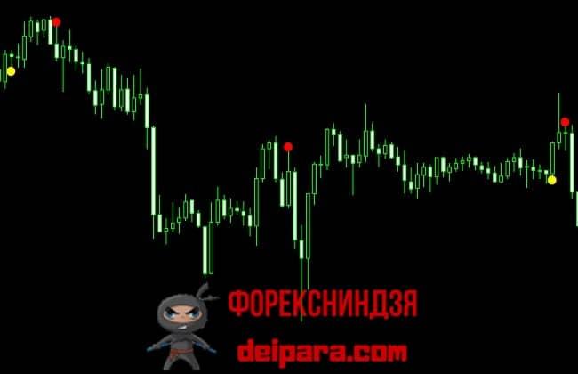 Рисунок 2. Способный стать супер граалем для форекс индикатор The New Signal Alert.