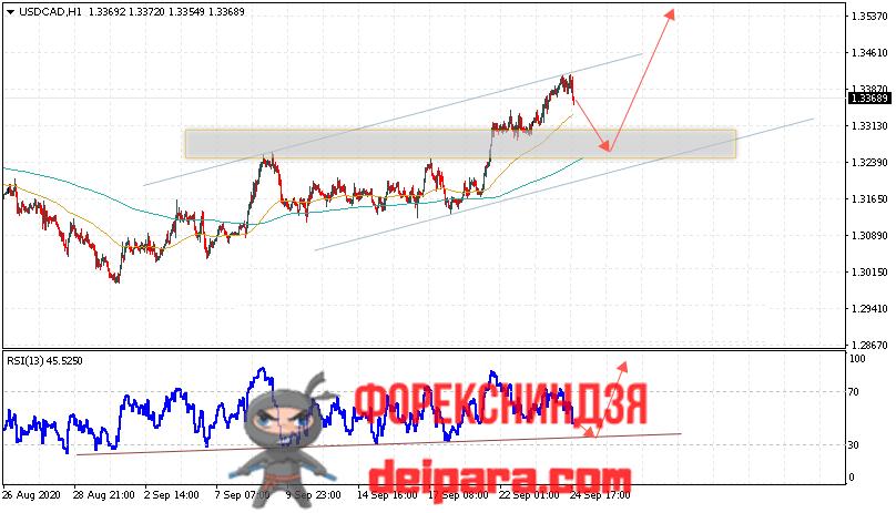 USD/CAD прогноз курса Доллар Канадский Доллар на 25.09.2020