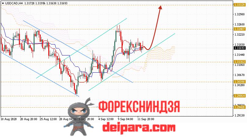 USD/CAD прогноз курса Доллар Канадский Доллар на 15.09.2020