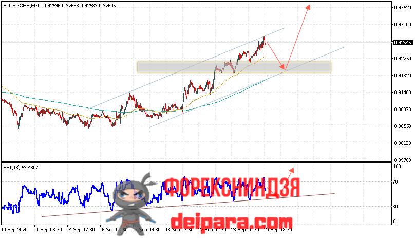 USD/CHF прогноз курса Доллар Франк на 25.09.2020