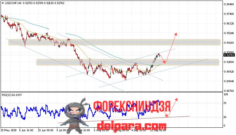 USD/CHF прогноз курса Доллар Франк на 29.09.2020