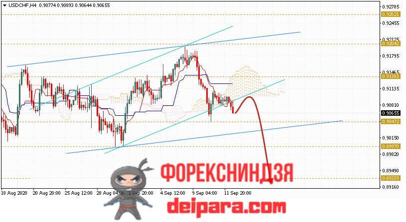 USD/CHF прогноз курса Доллар Франк на 15.09.2020