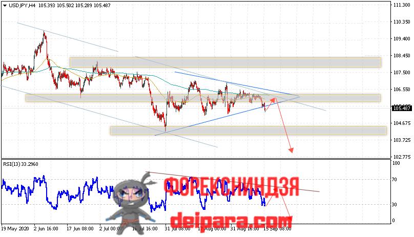 USD/JPY прогноз курса Доллар Иена на 16.09.2020