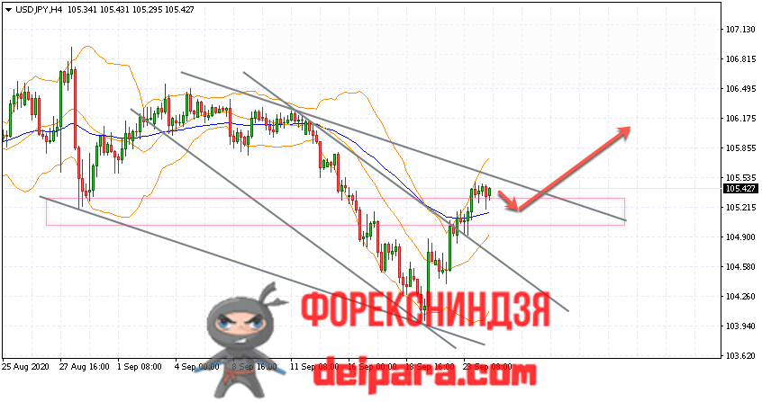 USD/JPY прогноз курса Доллар Иена на 25.09.2020