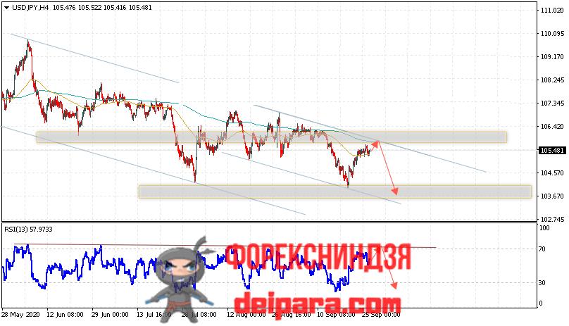 USD/JPY прогноз курса Доллар Иена на 29.09.2020