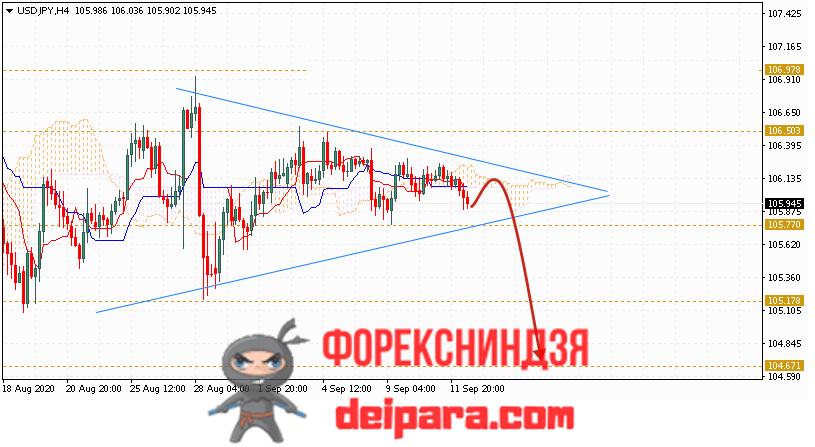 USD/JPY прогноз курса Доллар Иена на 15.09.2020