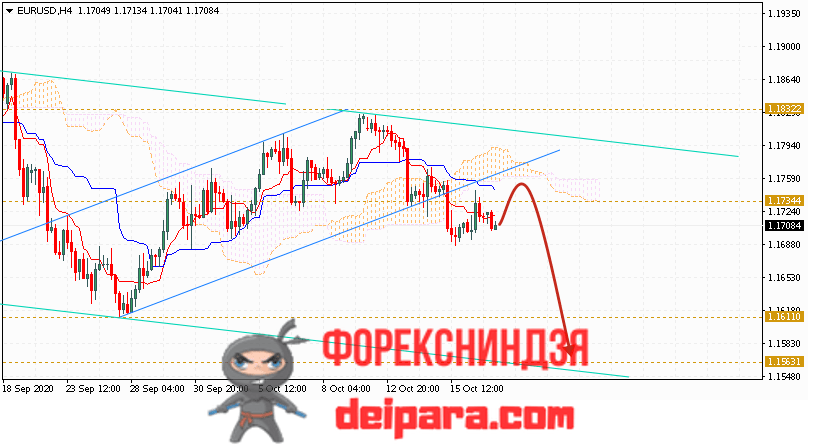 EUR/USD прогноз курса Евро Доллар на 20.10.2020