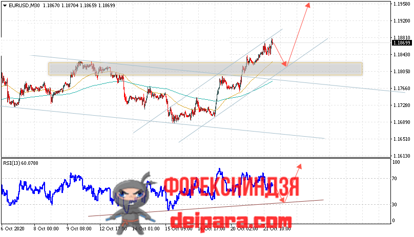 EUR/USD прогноз курса Евро Доллар на 22.10.2020