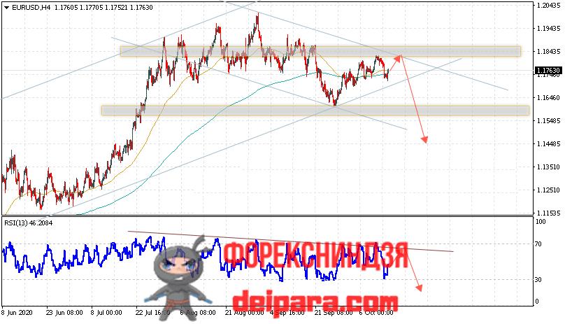 EUR/USD прогноз курса Евро Доллар на 15.10.2020
