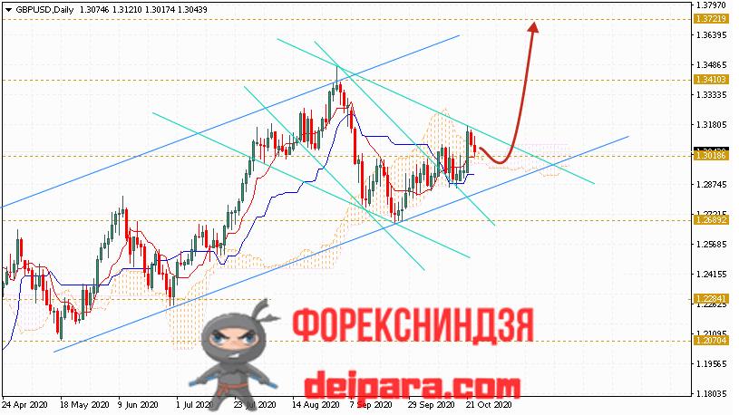 GBP/USD прогноз курса Фунта и Доллара на 26.10.2020