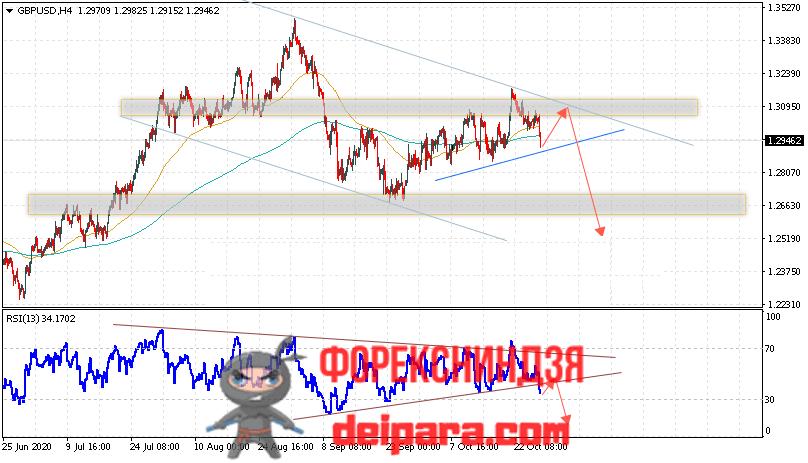 GBP/USD прогноз курса Фунта и Доллара на 29.10.2020