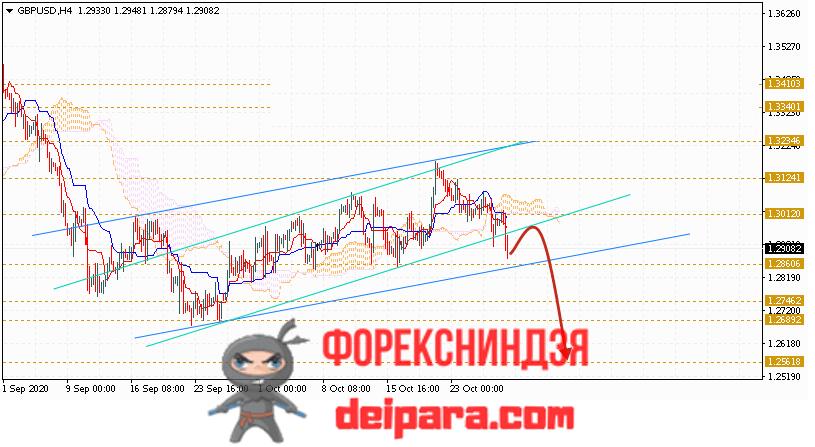 GBP/USD прогноз курса Фунта и Доллара на 30.10.2020