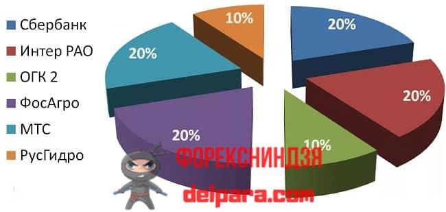 Рисунок 1. Пример диверсифицированного портфеля ИИС.