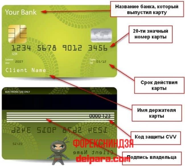 Какие сведения зашифрованы в номере платежного инструмента от Сбербанка