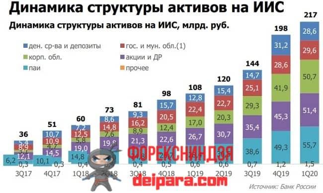 Рисунок 1. Данные, позволяющие приблизительно оценить динамику, сколько ИИС открыто в России (количество по квраталам).
