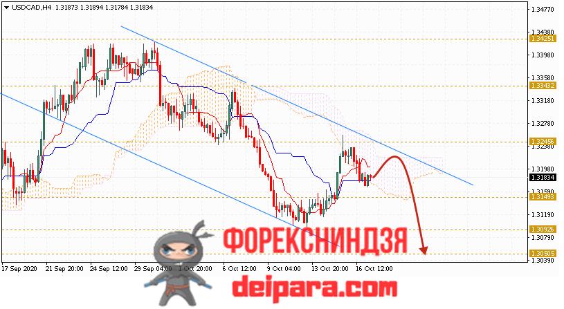 USD/CAD прогноз курса Доллар Канадский Доллар на 20.10.2020