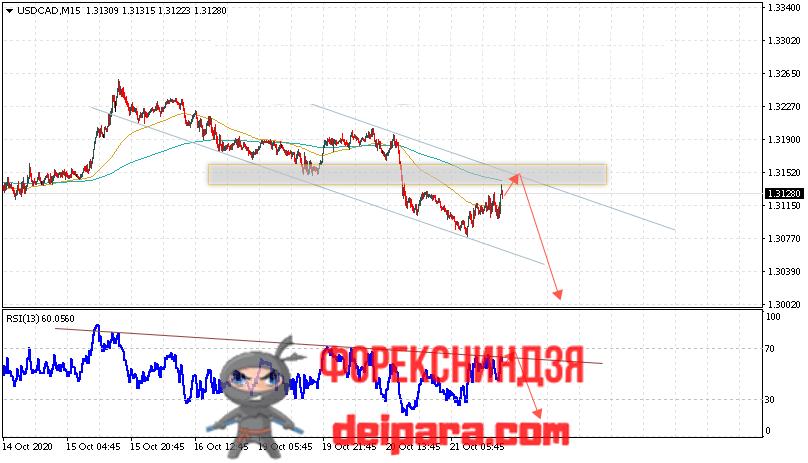 USD/CAD прогноз курса Доллар Канадский Доллар на 22.10.2020