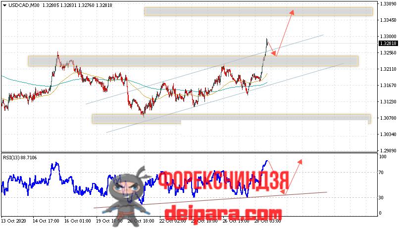 USD/CAD прогноз курса Доллар Канадский Доллар на 29.10.2020