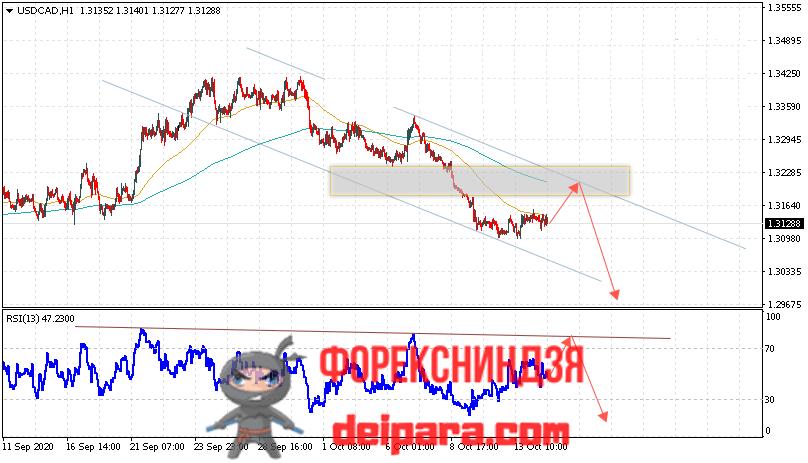 USD/CAD прогноз курса Доллар Канадский Доллар на 15.10.2020