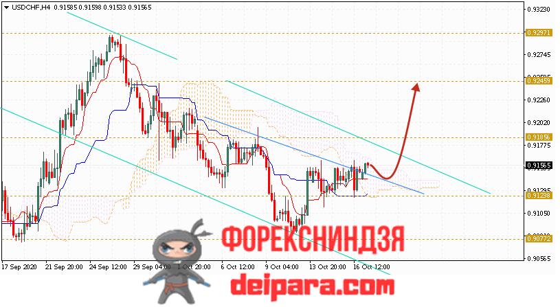 USD/CHF прогноз курса Доллар Франк на 20.10.2020