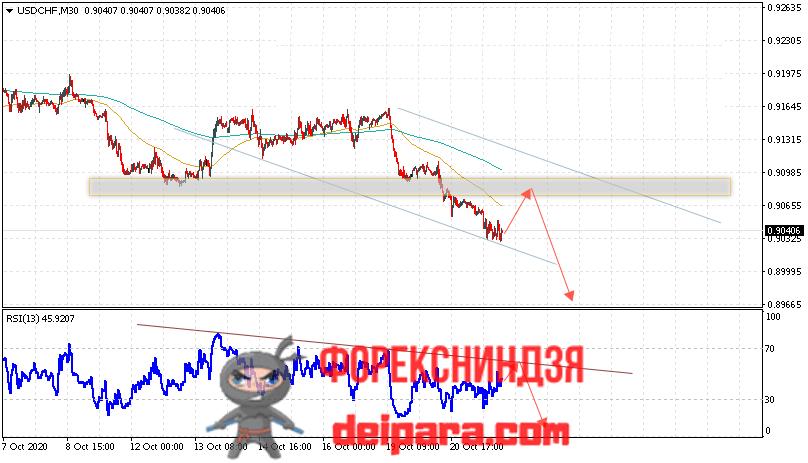 USD/CHF прогноз курса Доллар Франк на 22.10.2020