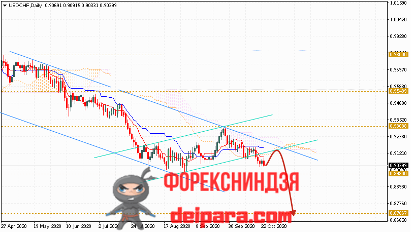 USD/CHF прогноз курса Доллар Франк на 26.10.2020